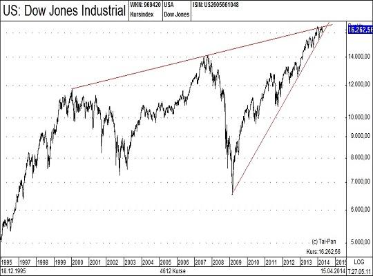 Dow Jones Neu
