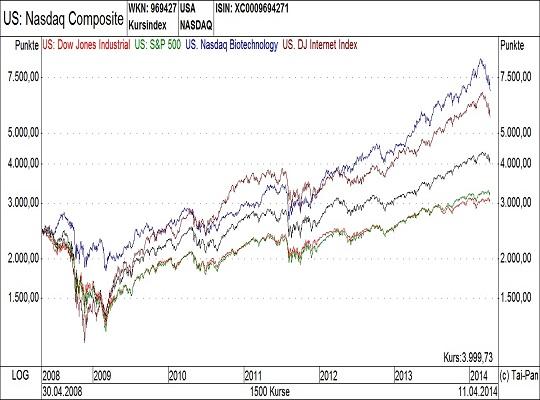 US-Aktienindizes-Vergleichschart Neu