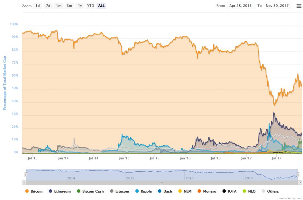 Grafik der Woche – Eine Frage von Angebot und Nachfrage