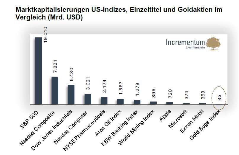 Grafik der Woche – Vermögensblasen