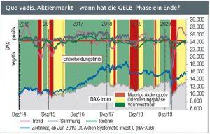 Die Aktienmärkte kommen nicht richtig voran