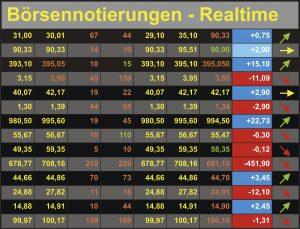 Aktien-Musterdepot 11/2020:  In der Konsolidierung