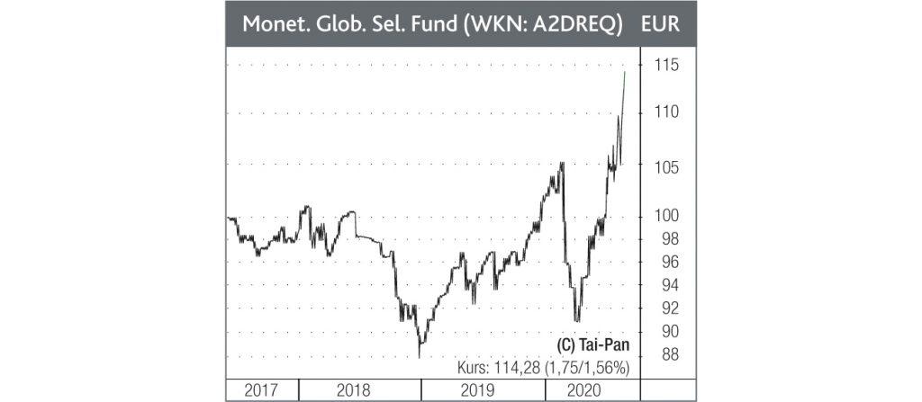 Monetalis Global Selection Fund