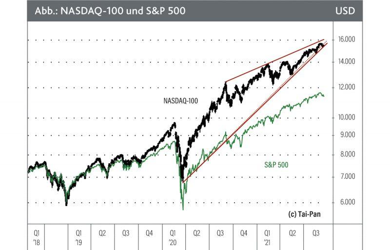 NASDAQ-100 vs. S&P 500